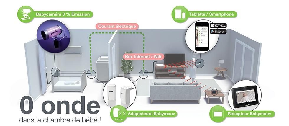 La babycaméra Babymoov est un babyphone vidéo utilisant la technologie CPL pour limiter l'émission d'ondes dans la chambre de bébé
